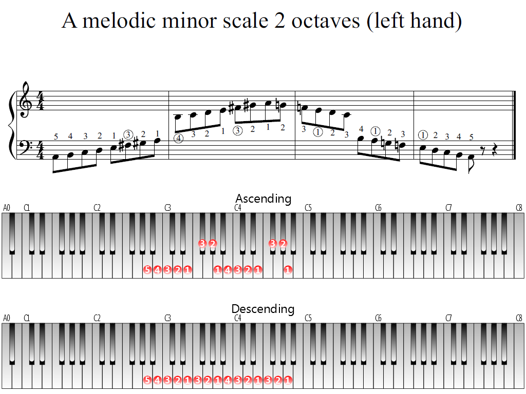 Figure 1. The Whole view of the A melodic minor scale 2 octaves (left hand)