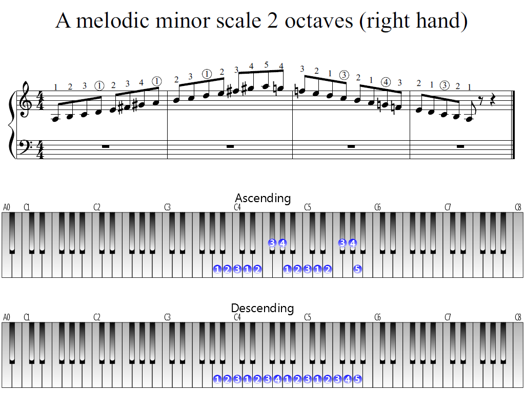 Figure 1. The Whole view of the A melodic minor scale 2 octaves (right hand)