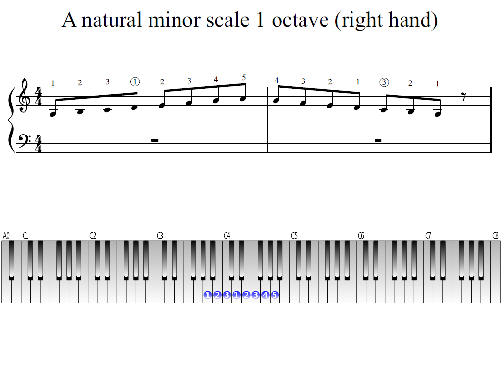 Figure 1. The Whole view of the A natural minor scale 1 octave (right hand)