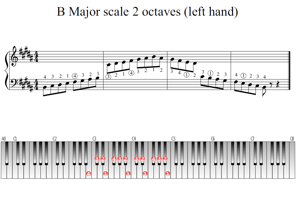Figure 1. Whole view of the B Major scale 2 octaves (left hand)