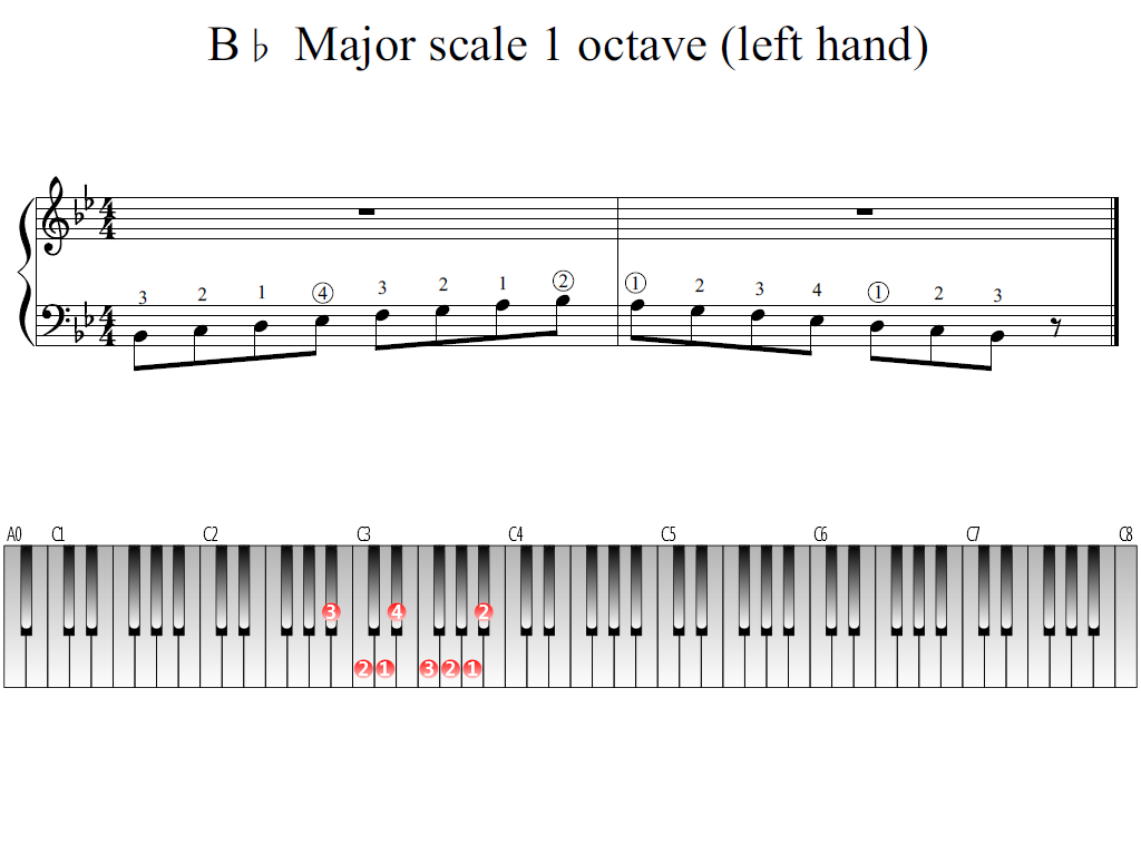 Figure 1. Whole view of the B-flat Major scale 1 octave (left hand)