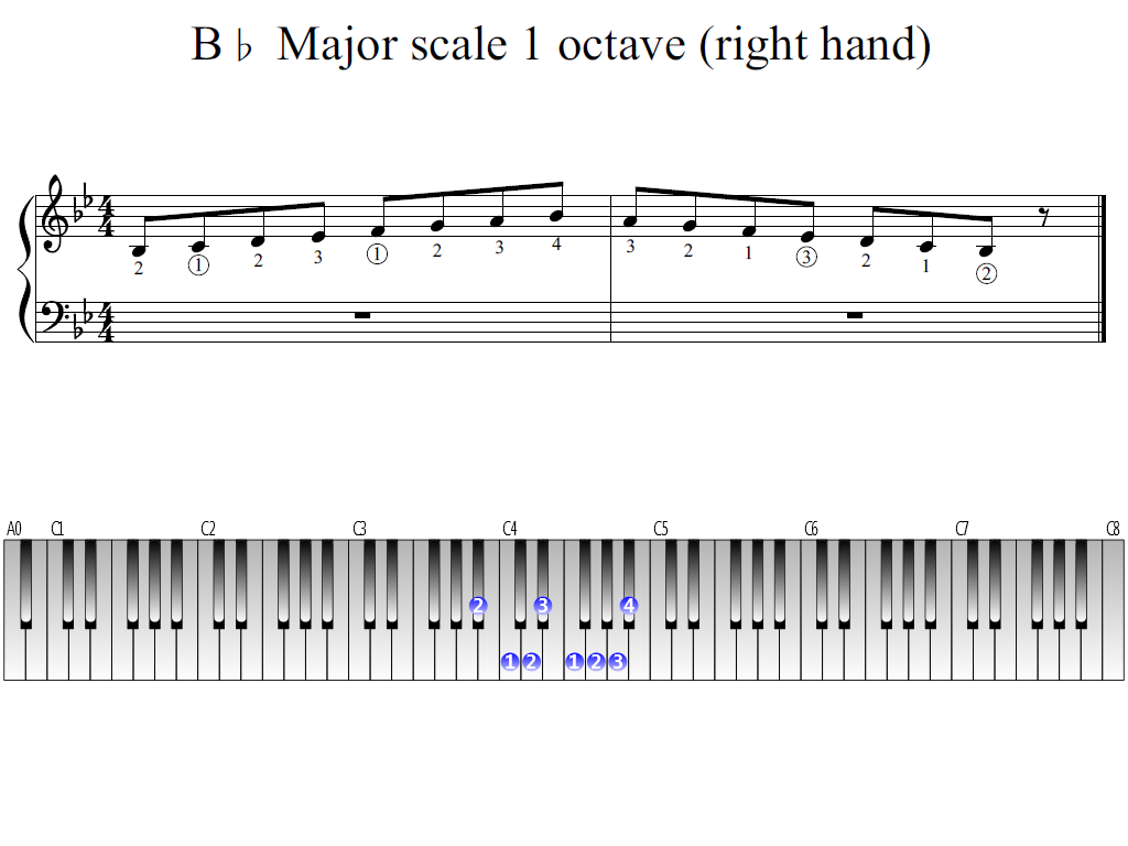 Figure 1. Whole view of the B-flat Major scale 1 octave (right hand)