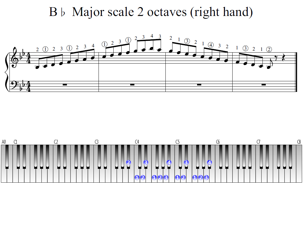 Figure 1. Whole view of the B-flat Major scale 2 octaves (right hand)