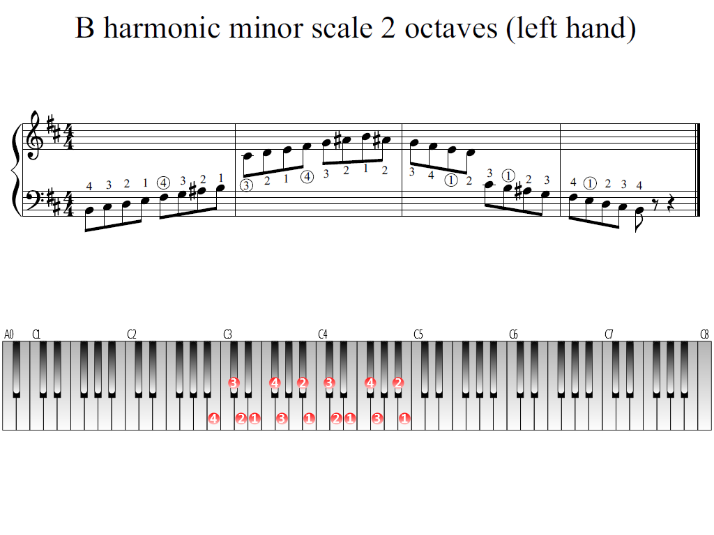 Figure 1. Whole view of the B harmonic minor scale 2 octaves (left hand)