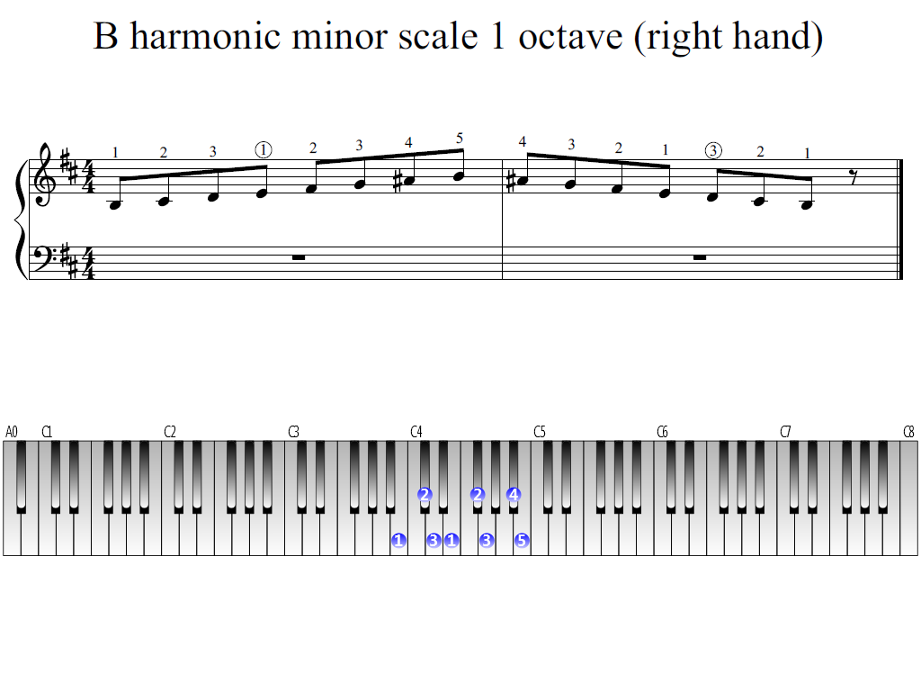 Figure 1. Whole view of the B harmonic minor scale 1 octave (right hand)