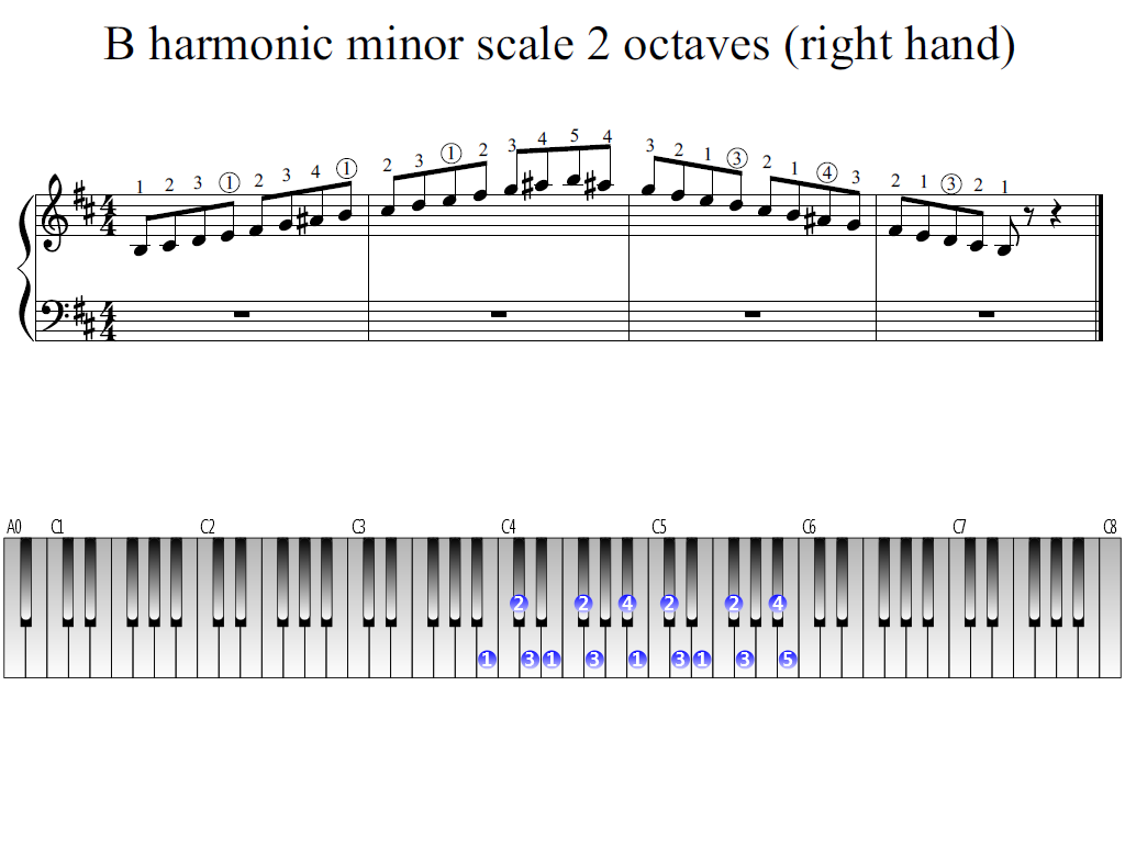 Figure 1. Whole view of the B harmonic minor scale 2 octaves (right hand)