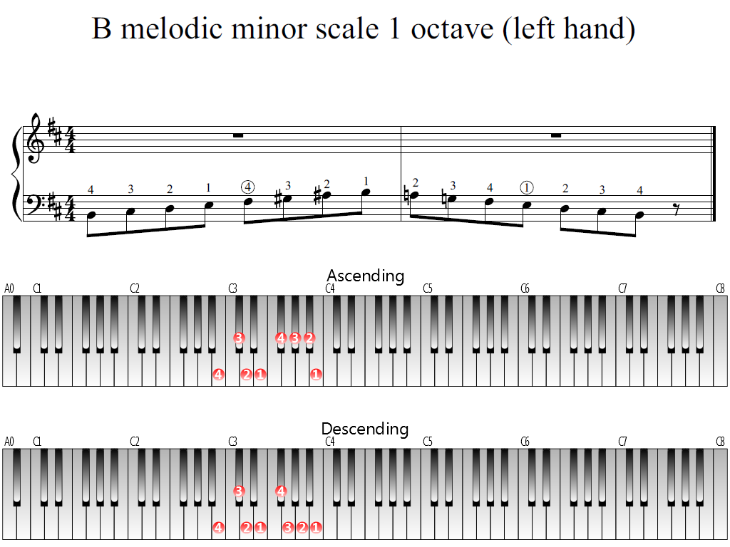 Figure 1. Whole view of the B melodic minor scale 1 octave (left hand)