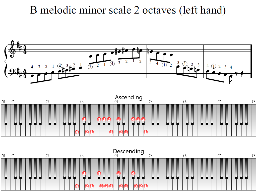 Figure 1. Whole view of the B melodic minor scale 2 octaves (left hand)