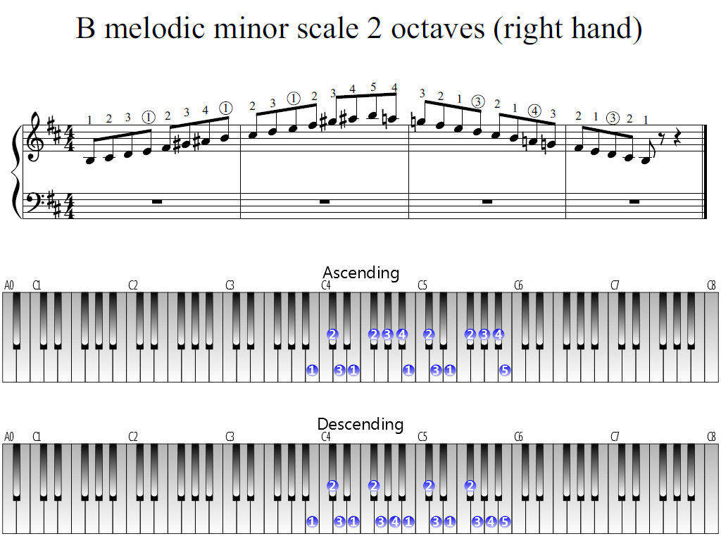 Figure 1. Whole view of the B melodic minor scale 2 octaves (right hand)