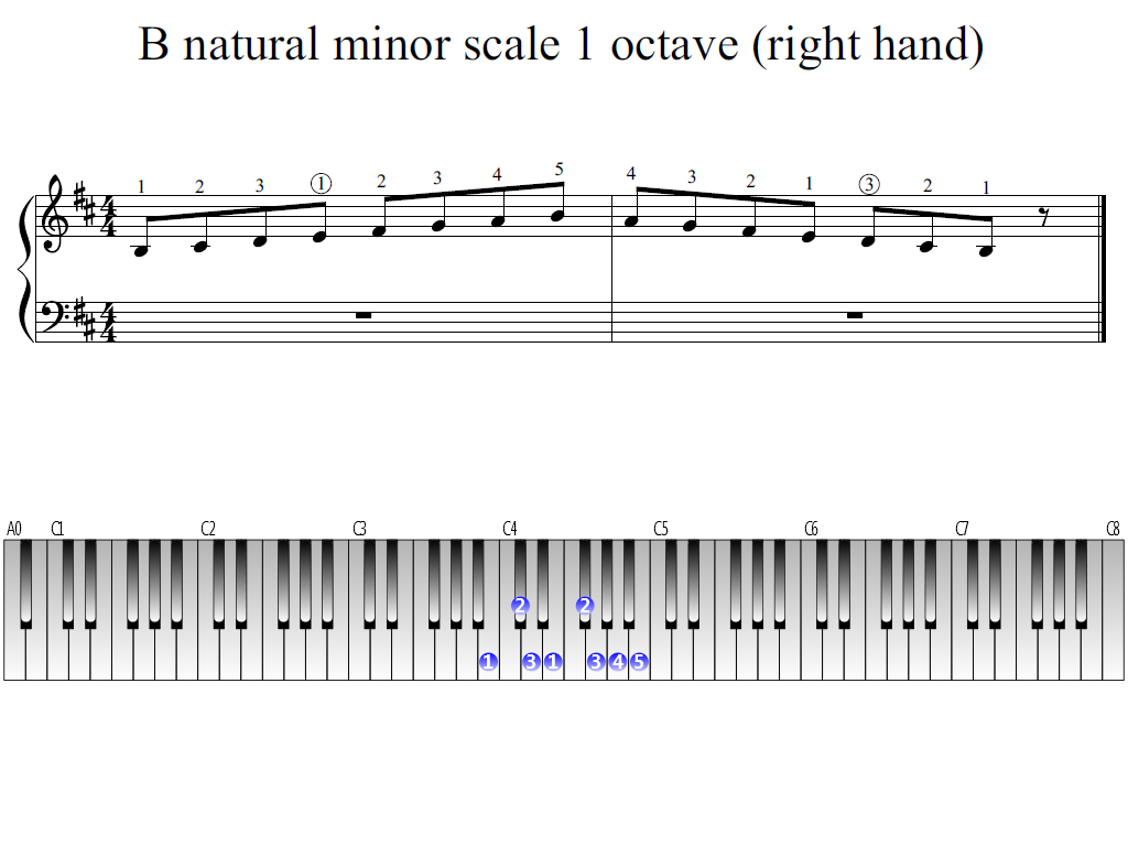Figure 1. Whole view of the B natural minor scale 1 octave (right hand)