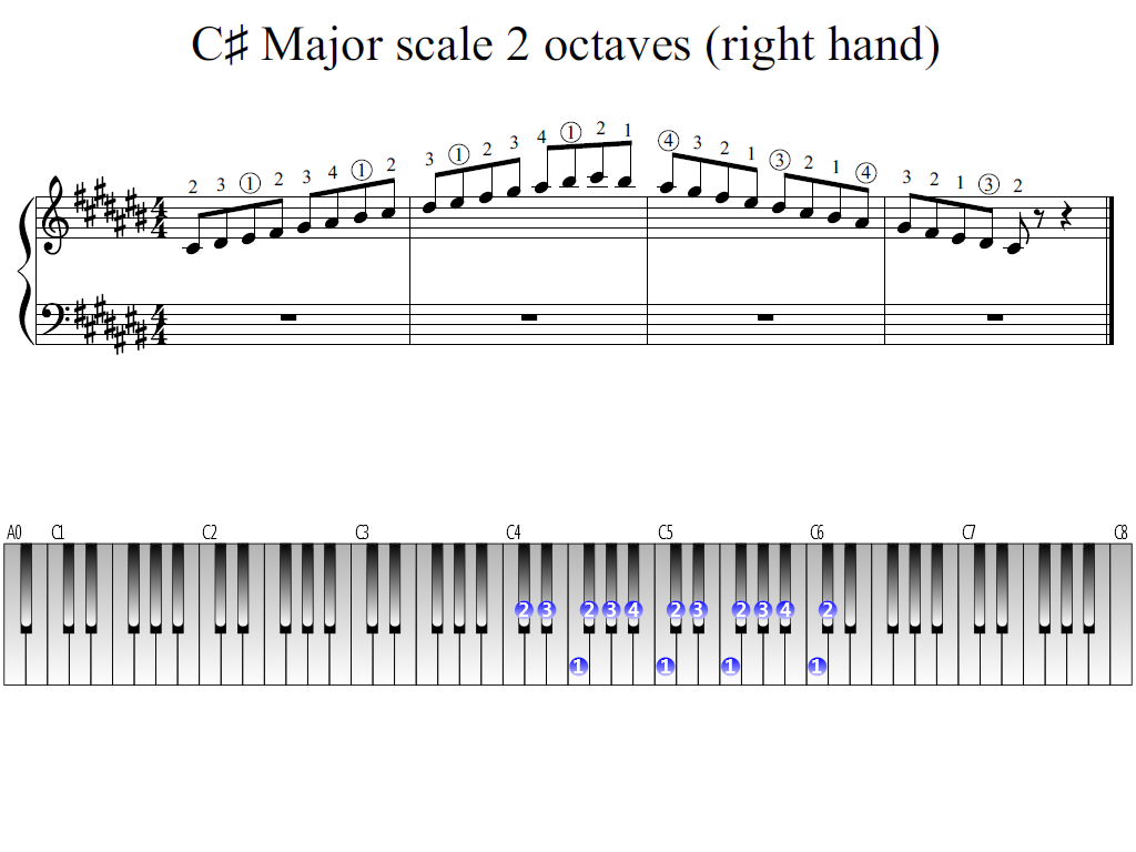 Figure 1. Whole view of the C-sharp Major scale 2 octaves (right hand)