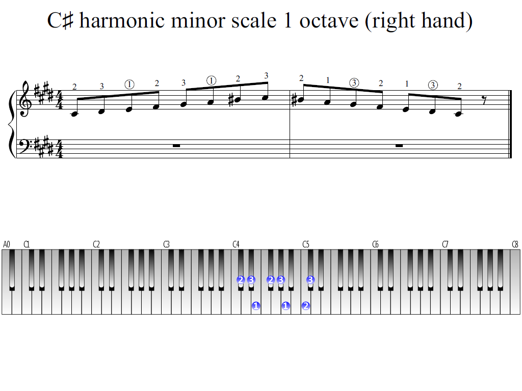 Figure 1. Whole view of the C-sharp harmonic minor scale 1 octave (right hand)