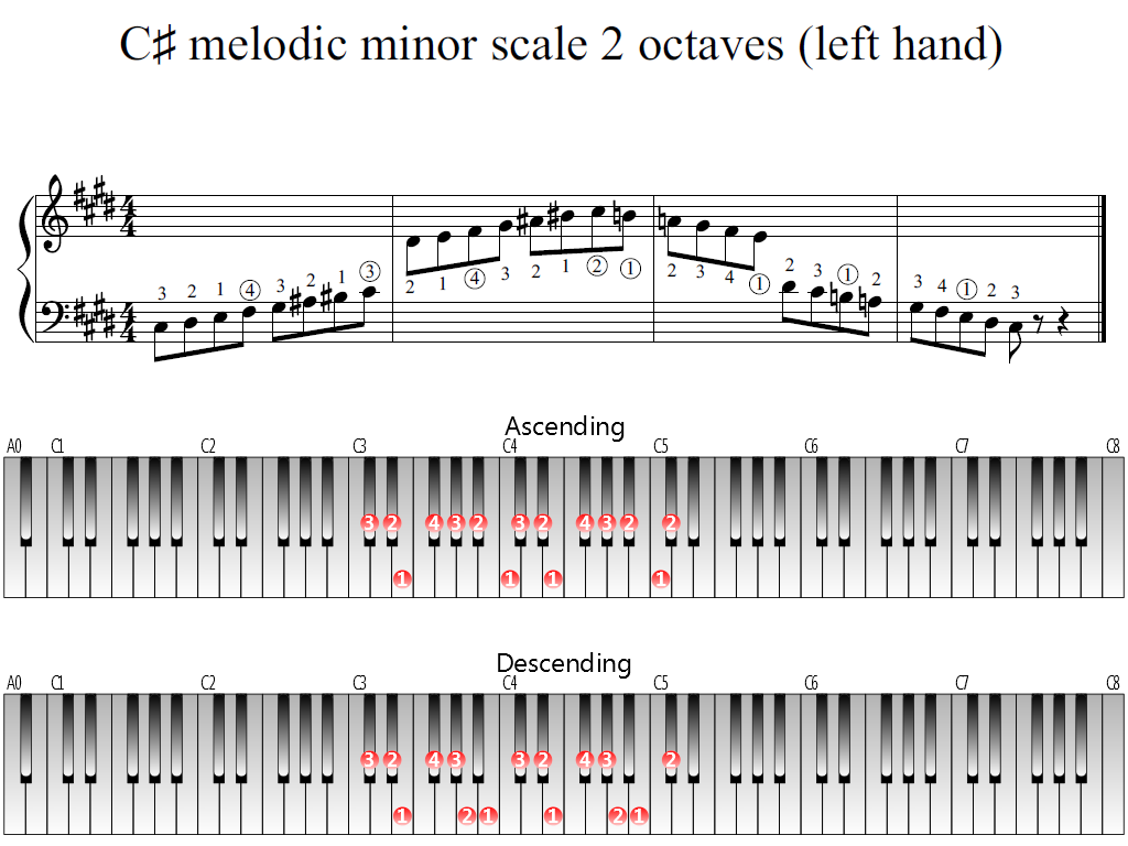 Figure 1. Whole view of the C-sharp melodic minor scale 2 octaves (left hand)