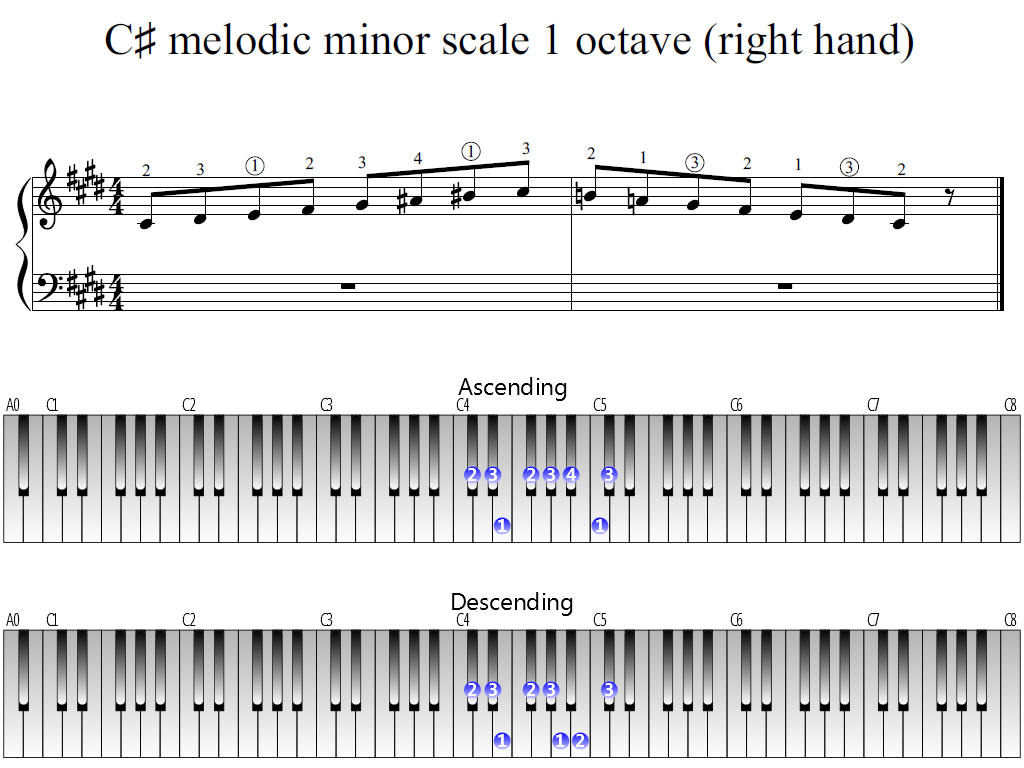Figure 1. Whole view of the C-sharp melodic minor scale 1 octave (right hand)