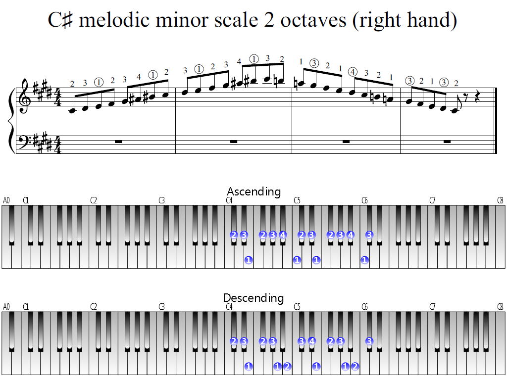 Figure 1. Whole view of the C-sharp melodic minor scale 2 octaves (right hand)