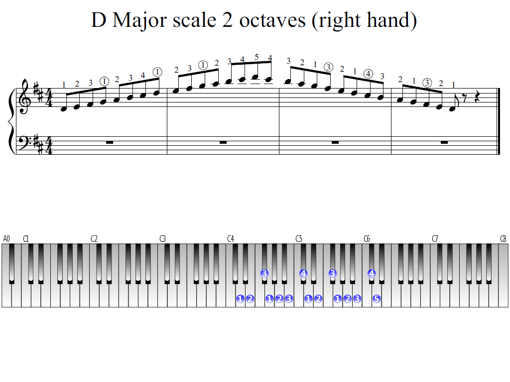 Figure 1. Whole view of the D Major scale 2 octaves (right hand)