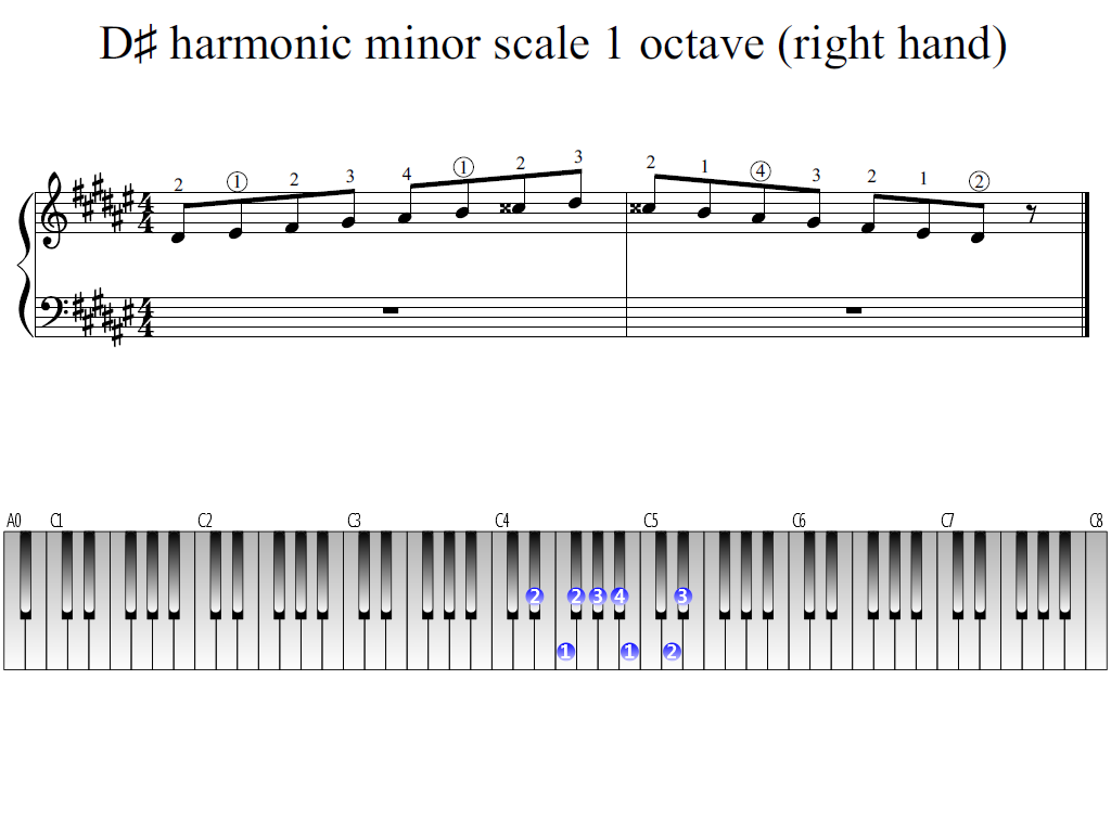 Figure 1. Whole view of the D-sharp harmonic minor scale 1 octave (right hand)