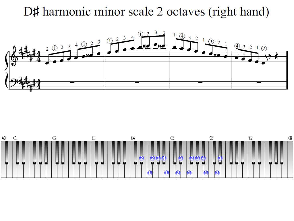 Figure 1. Whole view of the D-sharp harmonic minor scale 2 octaves (right hand)