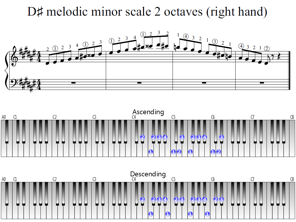 Figure 1. Whole view of the D-sharp melodic minor scale 2 octaves (right hand)