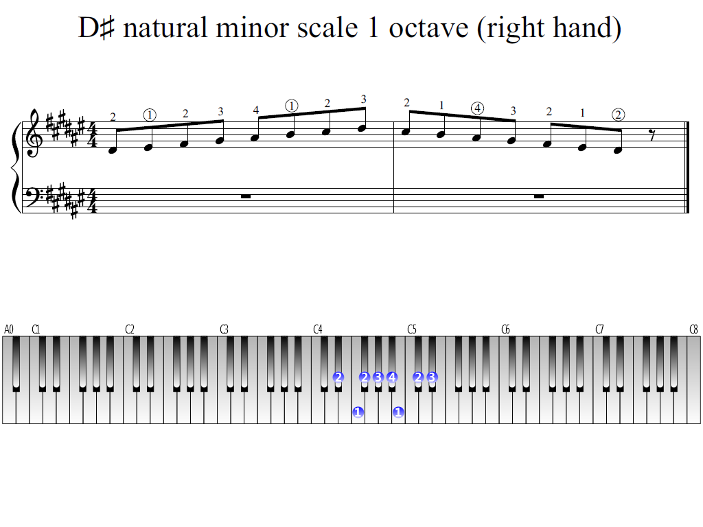 Figure 1. Whole view of the D-sharp natural minor scale 1 octave (right hand)