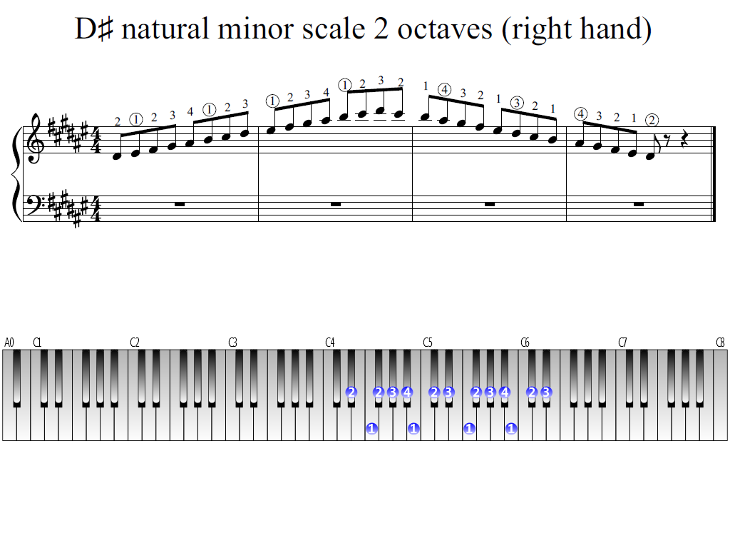 Figure 1. Whole view of the D-sharp natural minor scale 2 octaves (right hand)