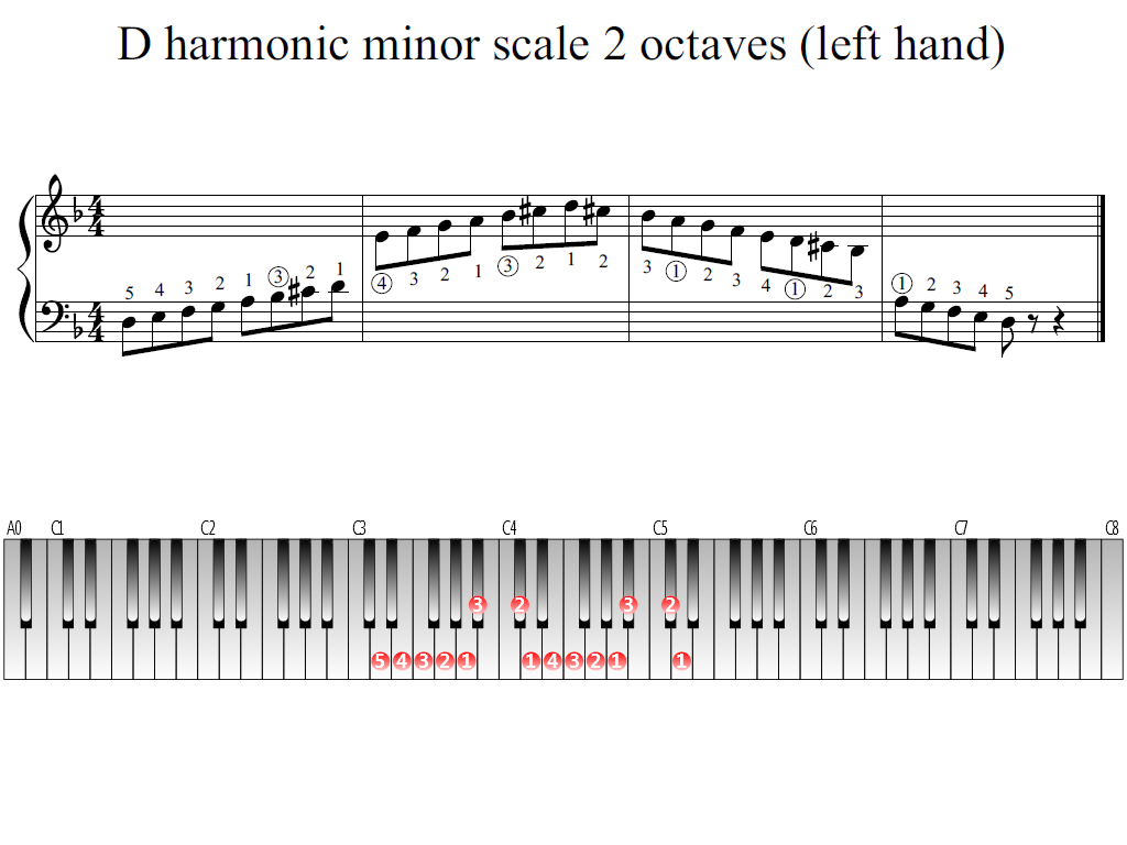 Figure 1. Whole view of the D harmonic minor scale 2 octaves (left hand)