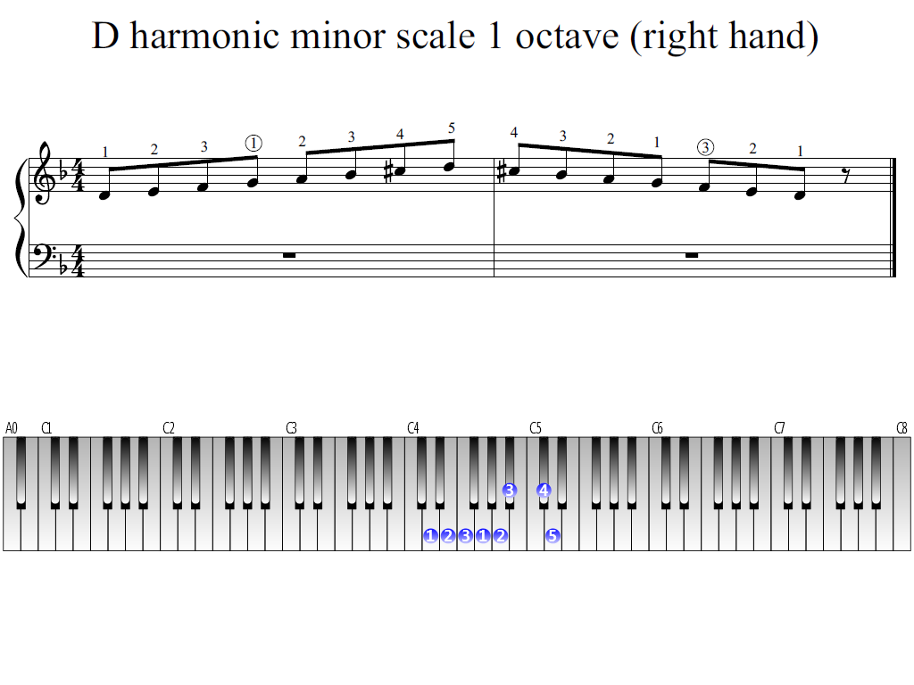 Figure 1. Whole view of the D harmonic minor scale 1 octave (right hand)
