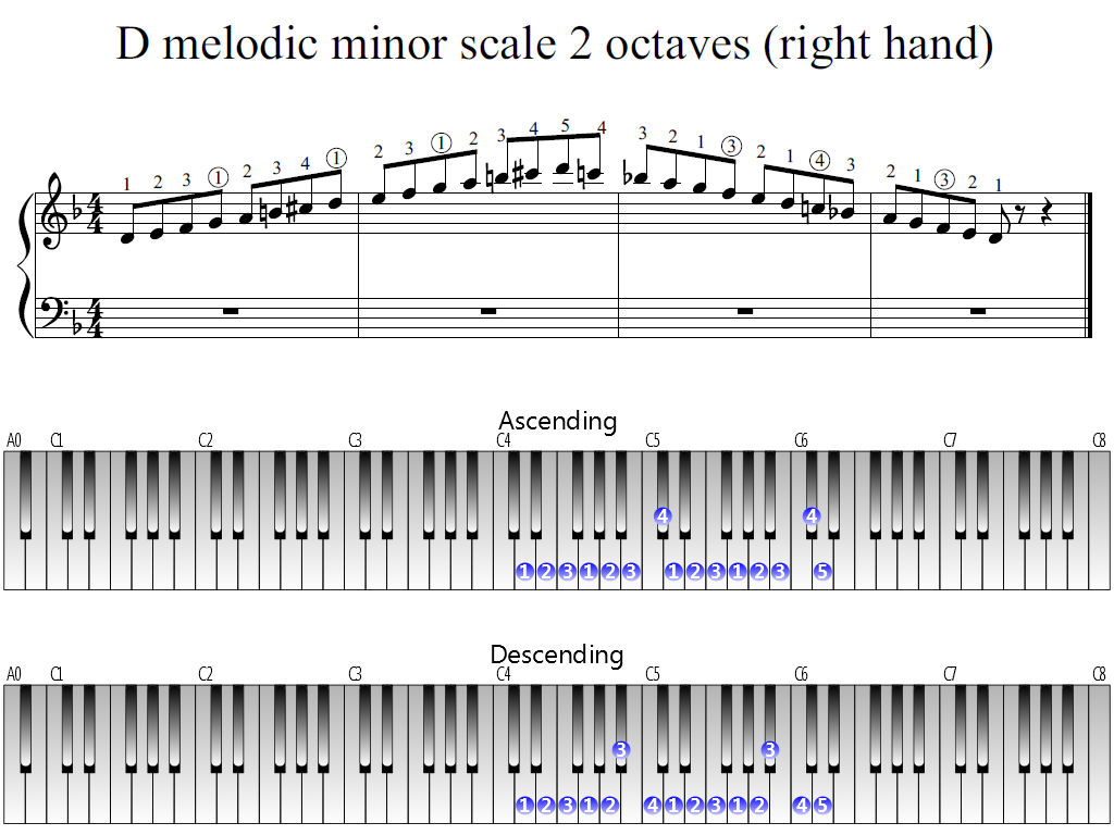Figure 1. Whole view of the D melodic minor scale 2 octaves (right hand)