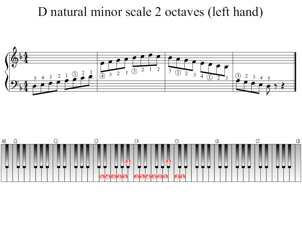 Figure 1. Whole view of the D natural minor scale 2 octaves (left hand)