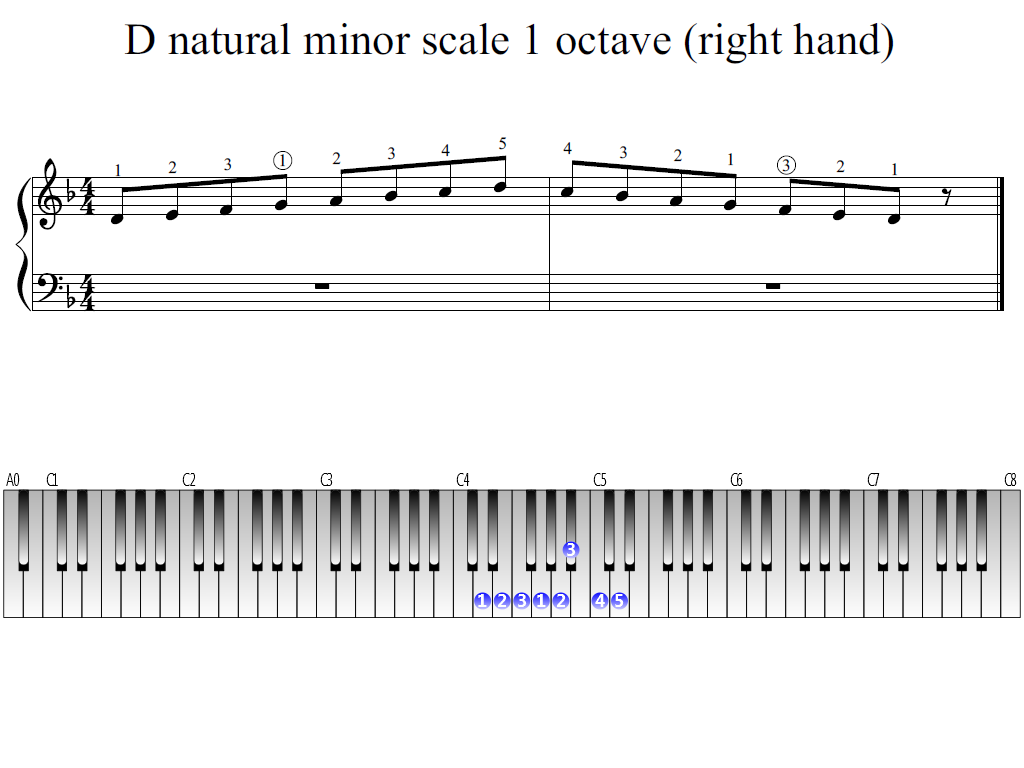 Figure 1. Whole view of the D natural minor scale 1 octave (right hand)