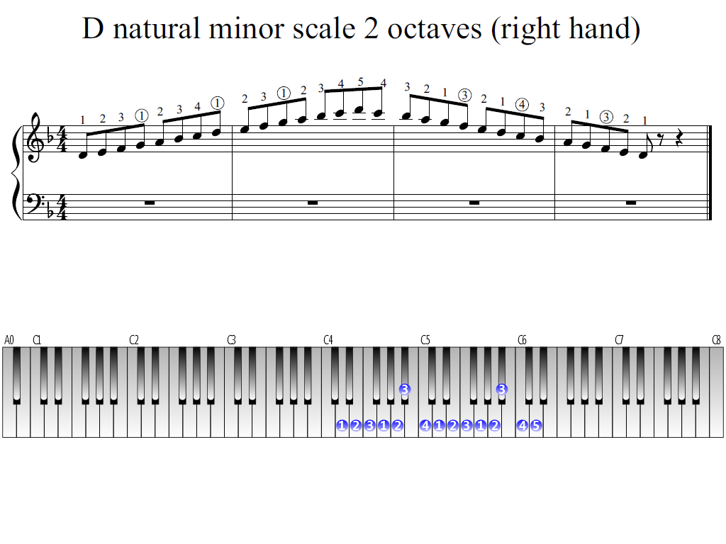 Figure 1. Whole view of the D natural minor scale 2 octaves (right hand)