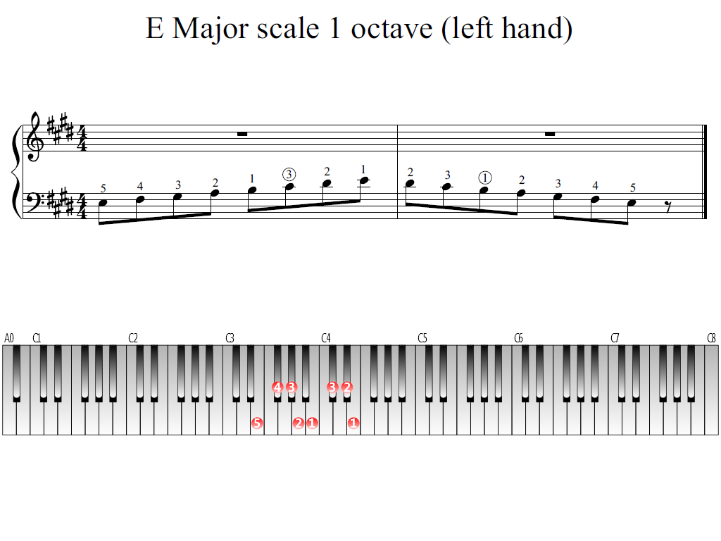 Figure 1. Whole view of the E Major scale 1 octave (left hand)