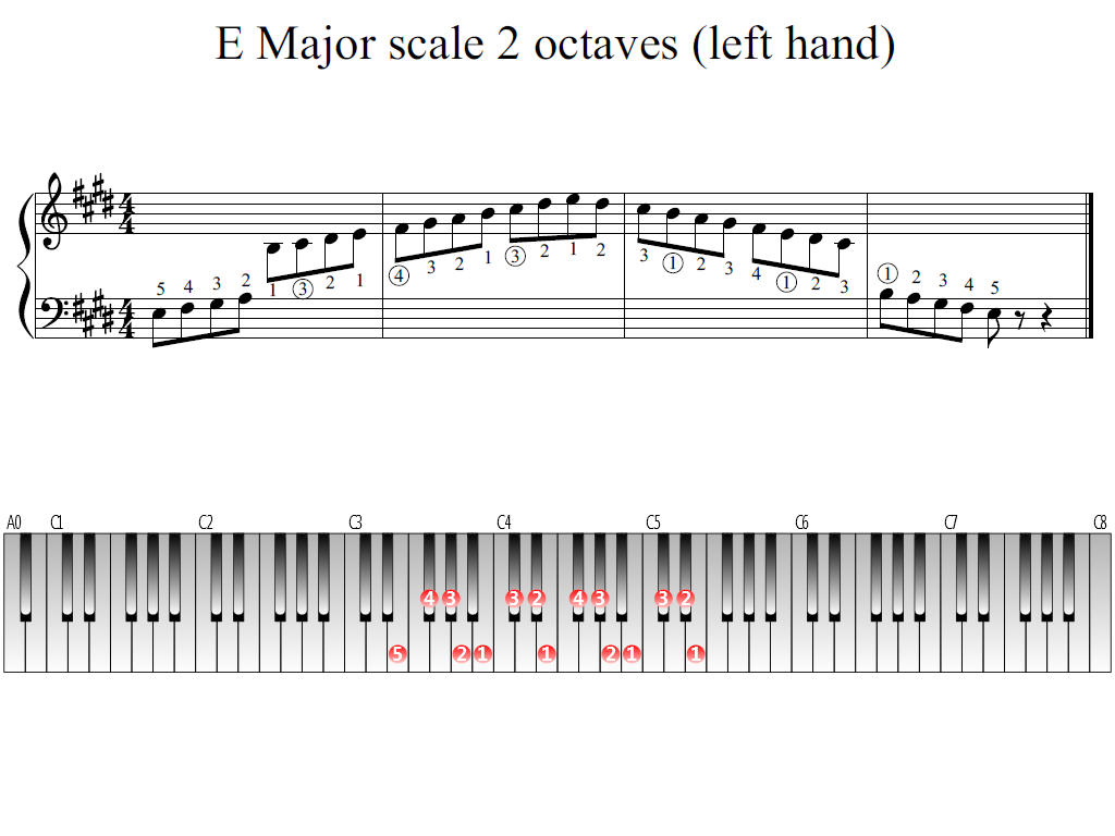 Figure 1. Whole view of the E Major scale 2 octaves (left hand)