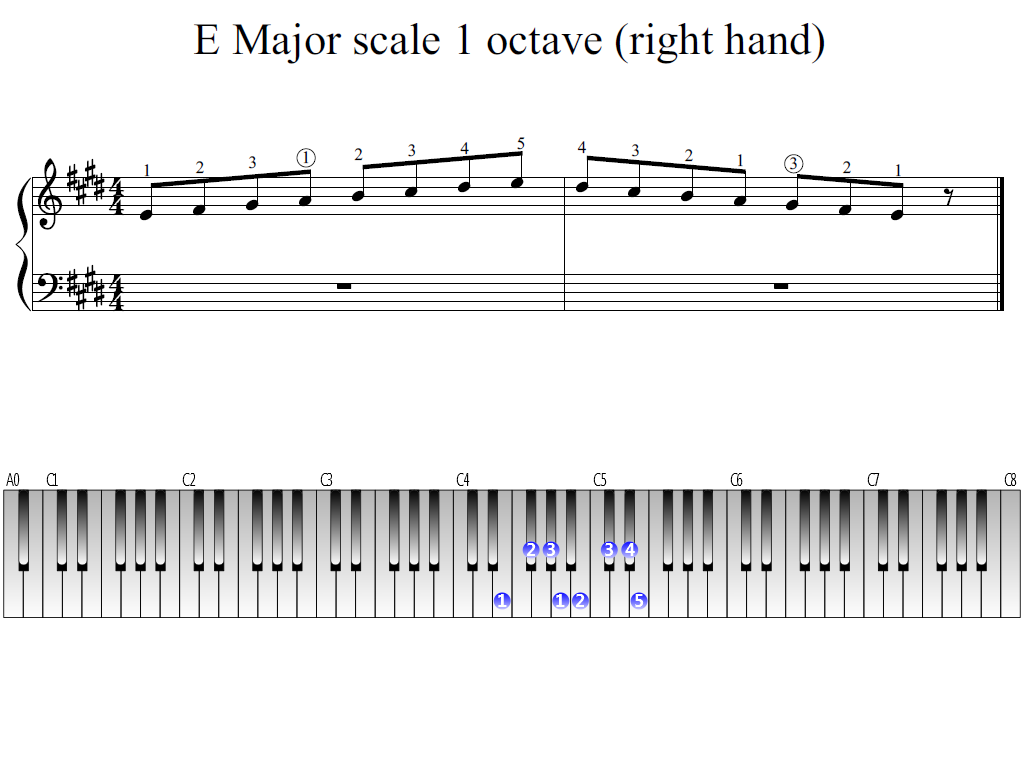Figure 1. Whole view of the E Major scale 1 octave (right hand)