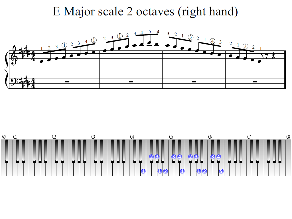 Figure 1. Whole view of the E Major scale 2 octaves (right hand)