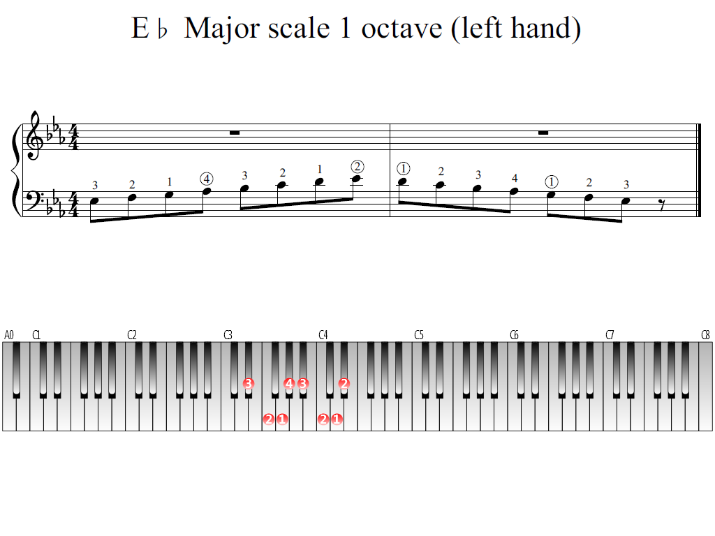Figure 1. Whole view of the E-flat Major scale 1 octave (left hand)