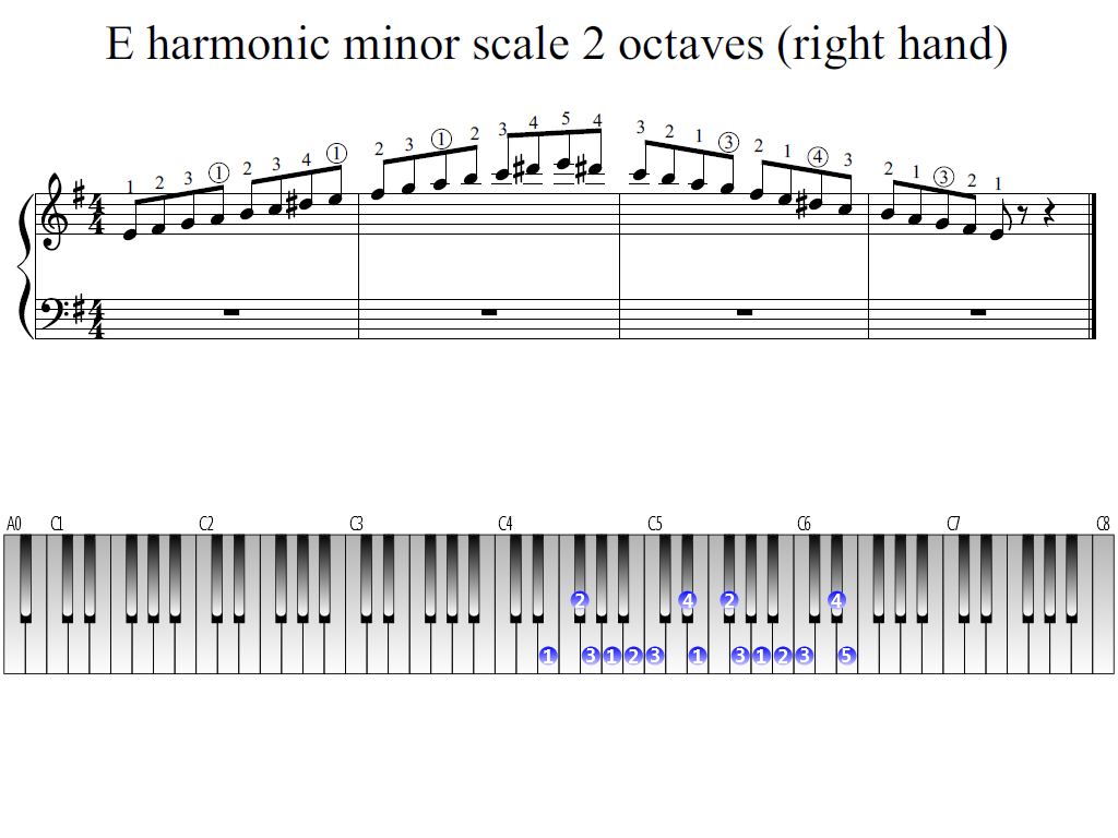 Figure 1. The Whole view of the E harmonic minor scale 2 octaves (right hand)