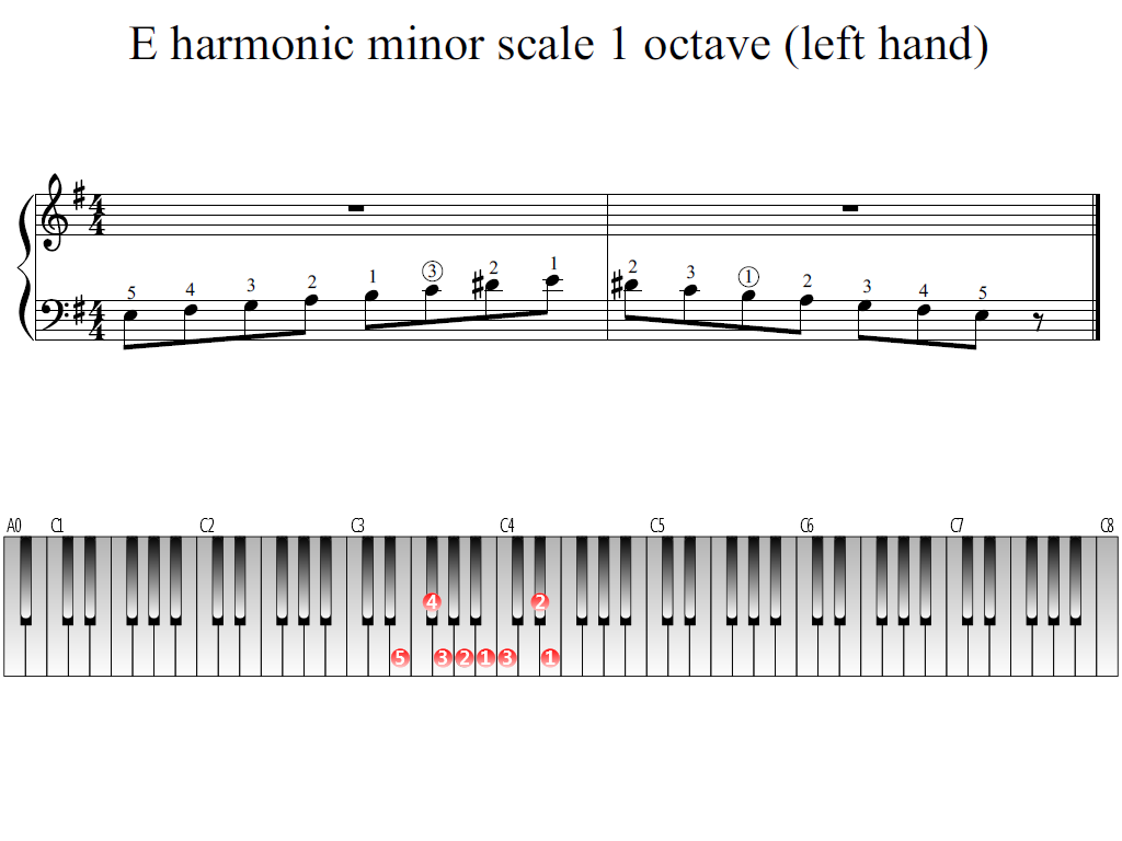 Figure 1. The Whole view of the E harmonic minor scale 1 octave (left hand)