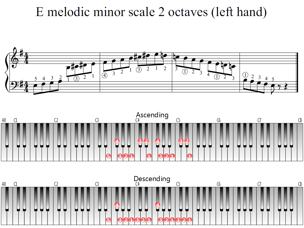 Figure 1. The Whole view of the E melodic minor scale 2 octaves (left hand)