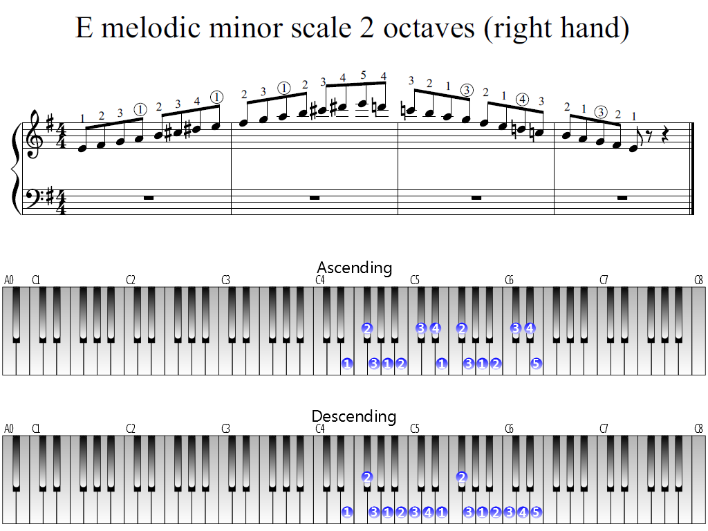 Figure 1. The Whole view of the E melodic minor scale 2 octaves (right hand)