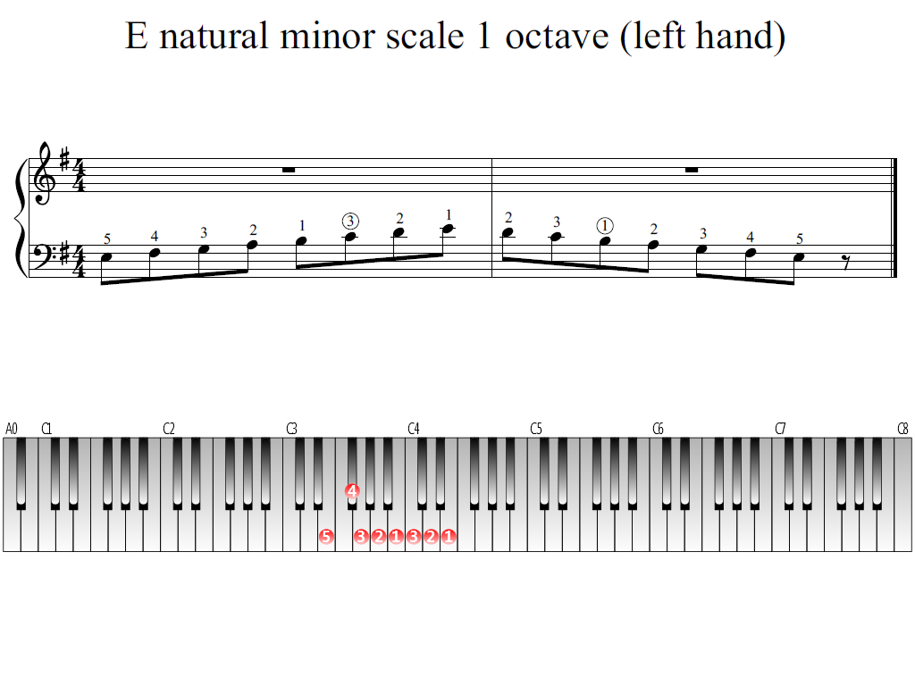 Figure 1. The Whole view of the E natural minor scale 1 octave (left hand)