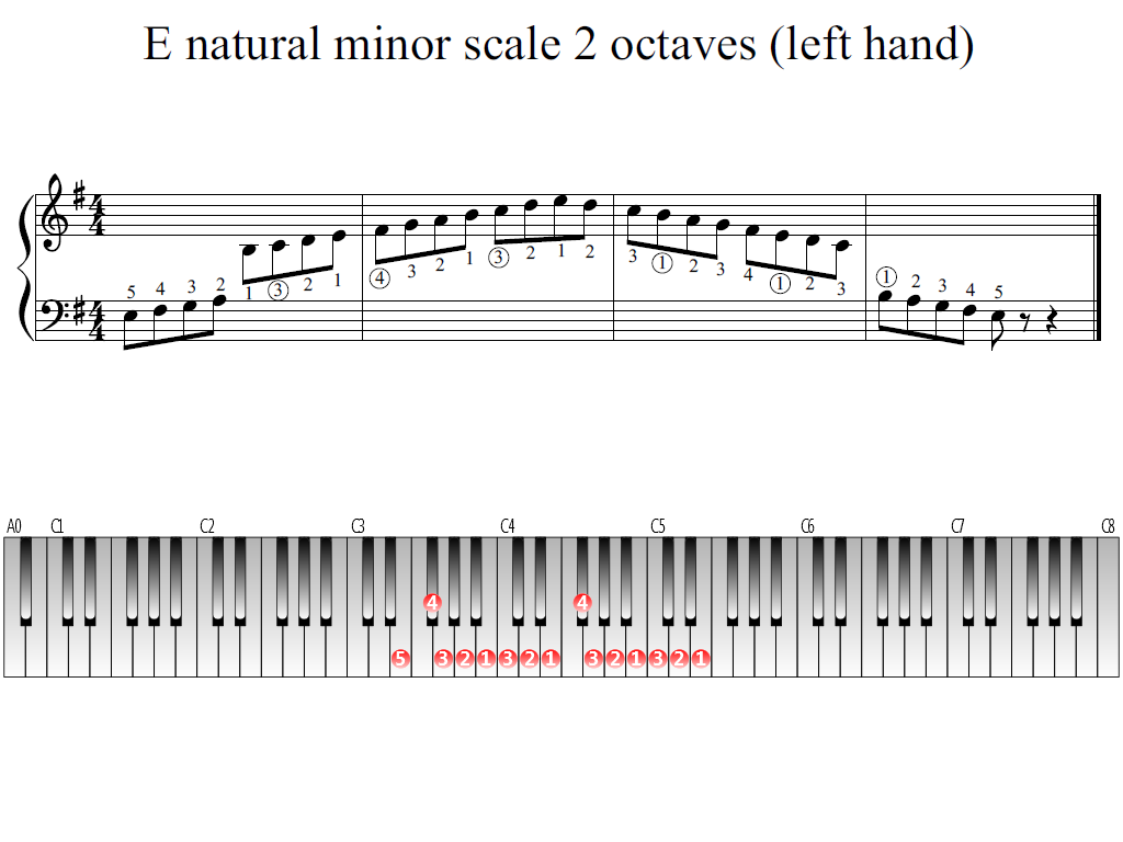Figure 1. The Whole view of the E natural minor scale 2 octaves (left hand)