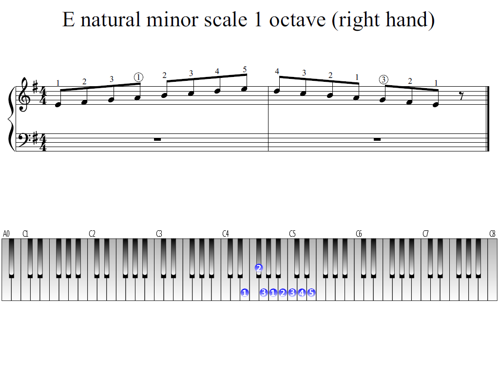 Figure 1. The Whole view of the E natural minor scale 1 octave (right hand)