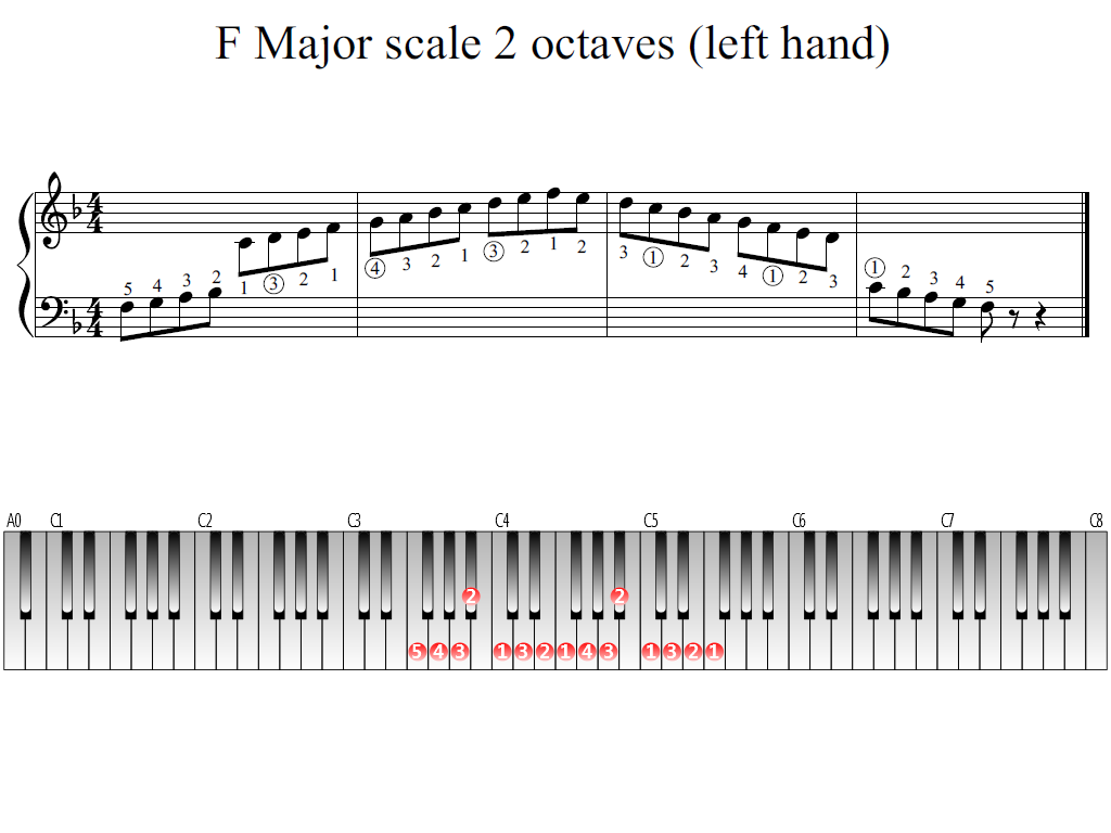 Figure 1. Whole view of the F Major scale 2 octaves (left hand)