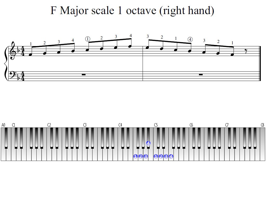 Figure 1. Whole view of the F Major scale 1 octave (right hand)