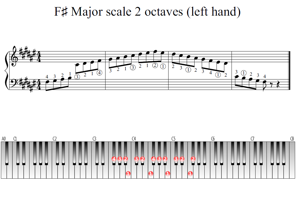 Figure 1. Whole view of the F-sharp Major scale 2 octaves (left hand)