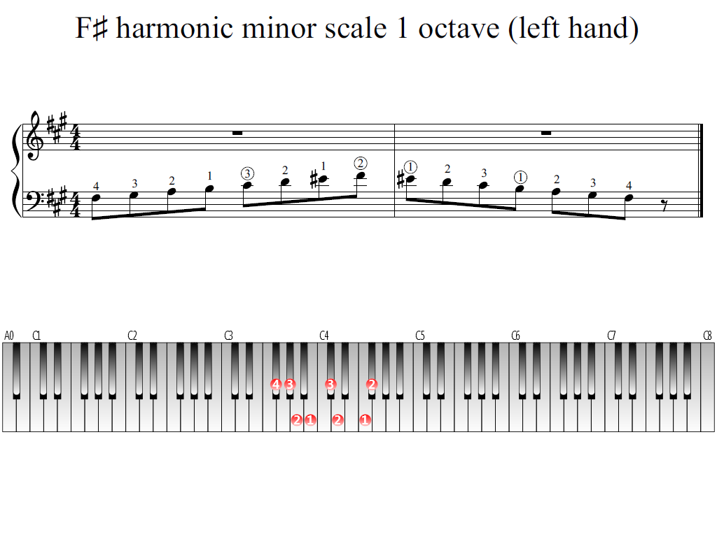 Figure 1. Whole view of the F-sharp harmonic minor scale 1 octave (left hand)