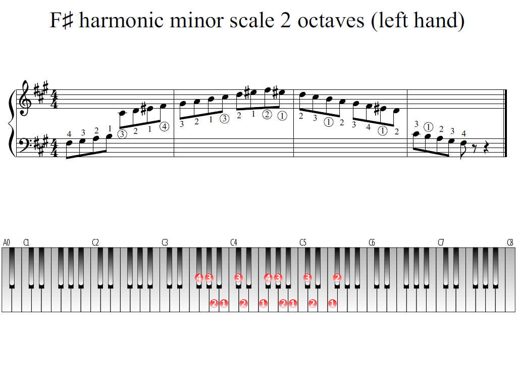 Figure 1. Whole view of the F-sharp harmonic minor scale 2 octaves (left hand)