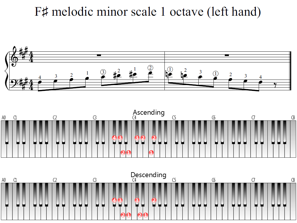 Figure 1. Whole view of the F-sharp melodic minor scale 1 octave (left hand)