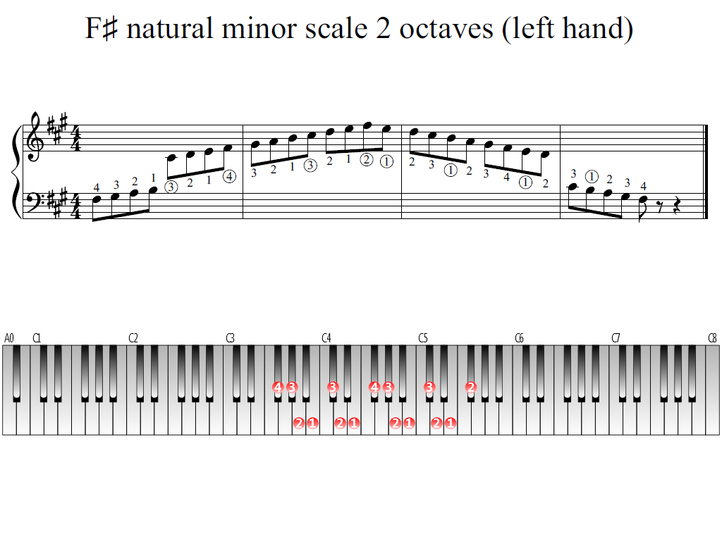 Figure 1. Whole view of the F-sharp natural minor scale 2 octaves (left hand)